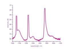 Резонаторы рамановских лазеров FOLR-1240 / FOLR-1270/FOLR-1484