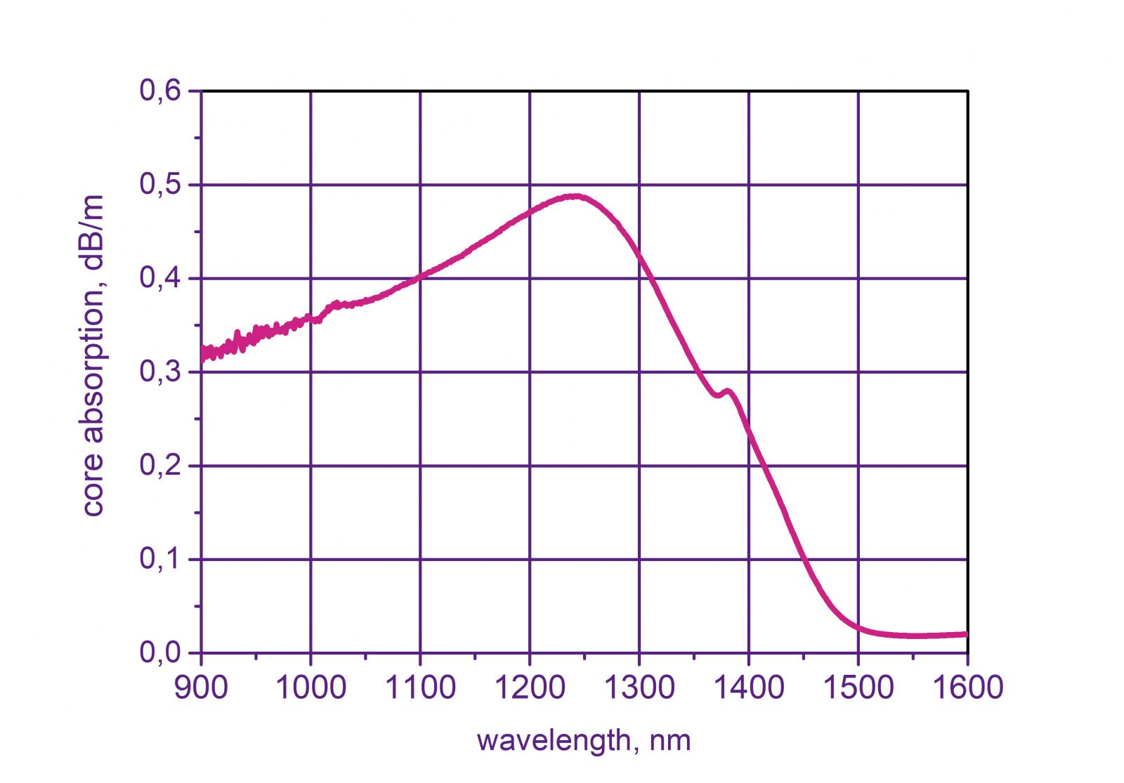 Bismuth doped fiber