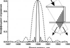 Волоконные брэгговские решетки для волоконных лазеров c длиной волны 1560 нм