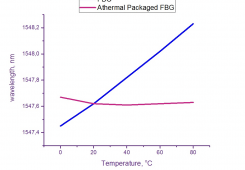 Athermal Packaged FBG