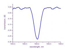 FBG Wavelength Locker