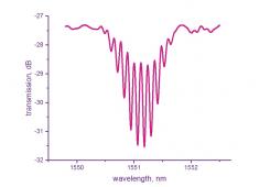 FBG Fabry-Perot Interferometer