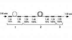 Волоконные брэгговские решетки для волоконных лазеров c длиной волны 1064 нм