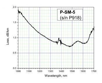 Phosphorous fiber