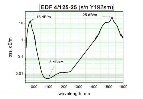 Erbium doped fiber