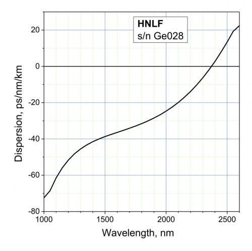 Волоконные световоды с высокой нелинейностью